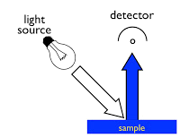 Reflectance Diagram